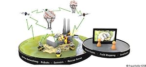 UAVs and UGVs sending signals containing data from sensors between each other.